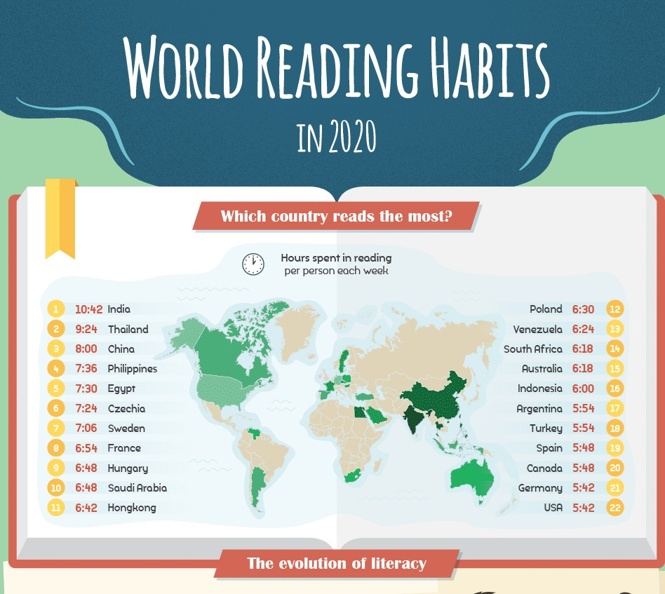 World Reading Habits in 2020